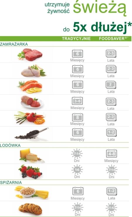 Przechowywanie żywności - zgrzewarki próżniowe